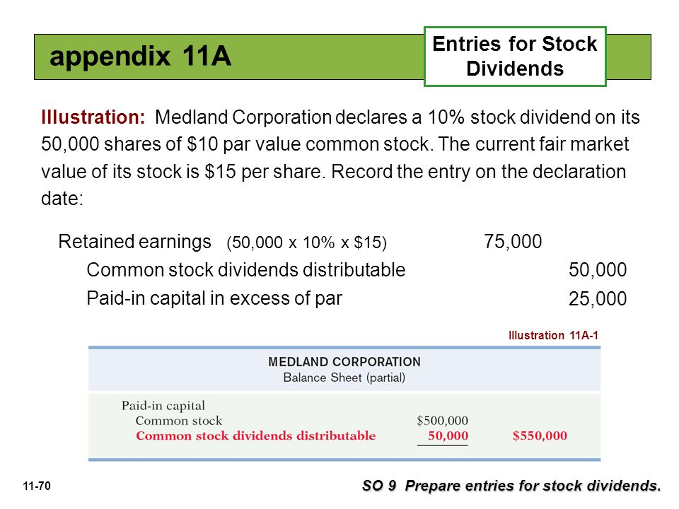 11-70 Illustration: Medland Corporation declares a 10% stock dividend on its 50,000 shares of $10 par value common stock. The current fair market valu