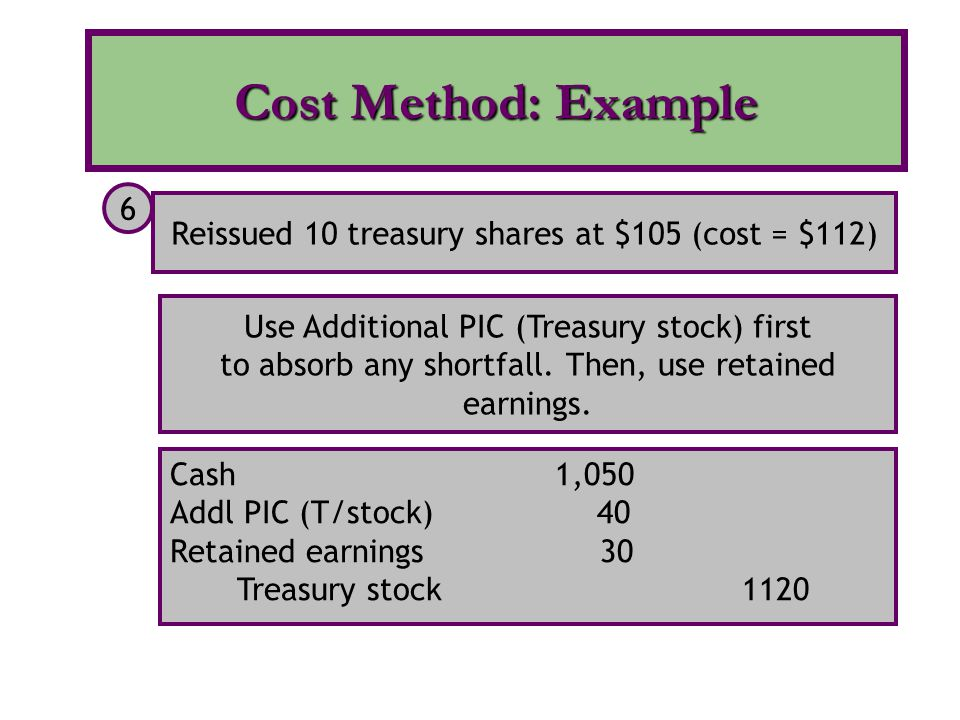 Cash 1,050 Addl PIC (T/stock) 40 Retained earnings 30 Treasury stock 1120 Reissued 10 treasury shares at $105 (cost = $112) 6 Use Additional PIC (Trea