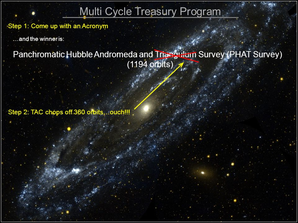 Multi Cycle Treasury Program Step 1: Come up with an Acronym …and the winner is: Panchromatic Hubble Andromeda and Triangulum Survey (PHAT Survey) (1194 orbits) Step 2: TAC chops off 360 orbits…ouch!!!