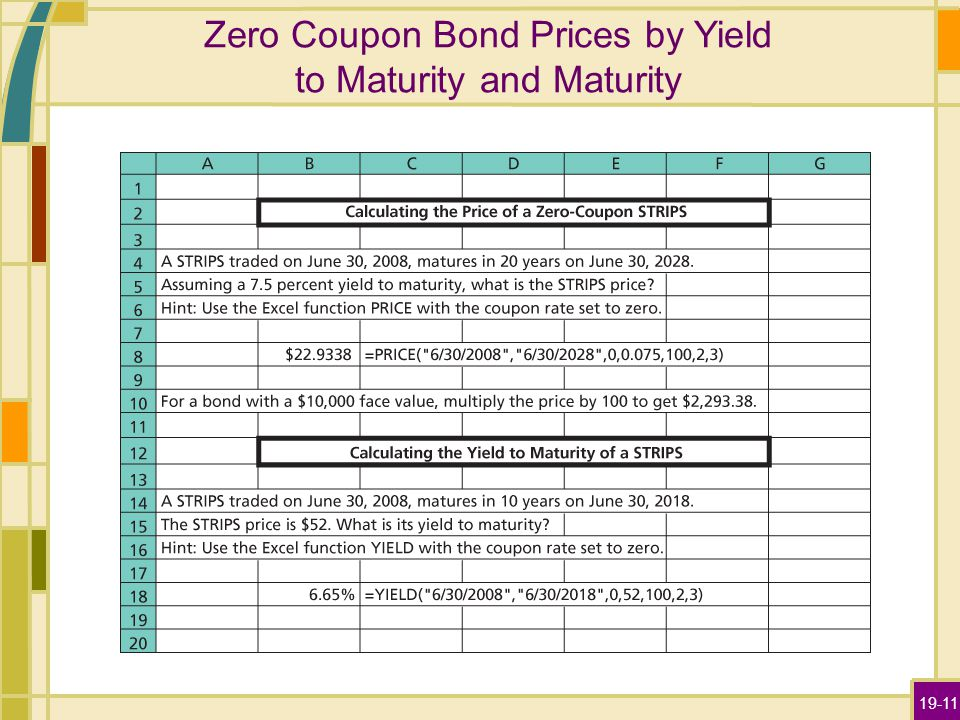 19-11 Zero Coupon Bond Prices by Yield to Maturity and Maturity