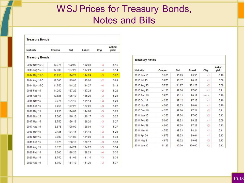 19-13 WSJ Prices for Treasury Bonds, Notes and Bills