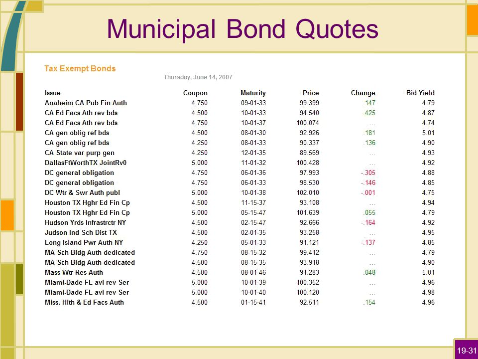 19-31 Municipal Bond Quotes