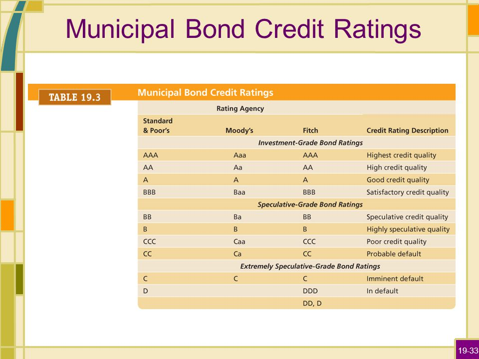 19-33 Municipal Bond Credit Ratings