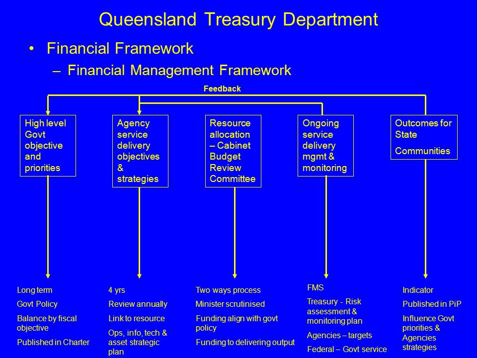 Queensland Treasury Department Financial Framework –Financial Management Framework High level Govt objective and priorities Agency service delivery objectives & strategies Resource allocation – Cabinet Budget Review Committee Ongoing service delivery mgmt & monitoring Outcomes for State Communities Feedback Governance Structures - Delivering responsive government - Means to an end - Reported within Priorities in Progress - FMS requires effective internal control structures Long term Govt Policy Balance by fiscal objective Published in Charter 4 yrs Review annually Link to resource Ops, info, tech & asset strategic plan Two ways process Minister scrutinised Funding align with govt policy Funding to delivering output FMS Treasury - Risk assessment & monitoring plan Agencies – targets Federal – Govt service Indicator Published in PiP Influence Govt priorities & Agencies strategies