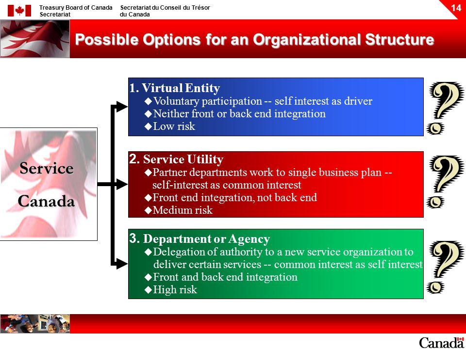 Treasury Board of Canada Secretariat Secretariat du Conseil du Trésor du Canada 14 Possible Options for an Organizational Structure 1.