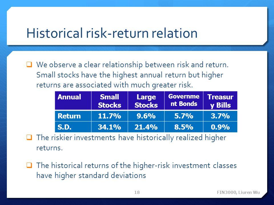 Historical risk-return relation  We observe a clear relationship between risk and return.