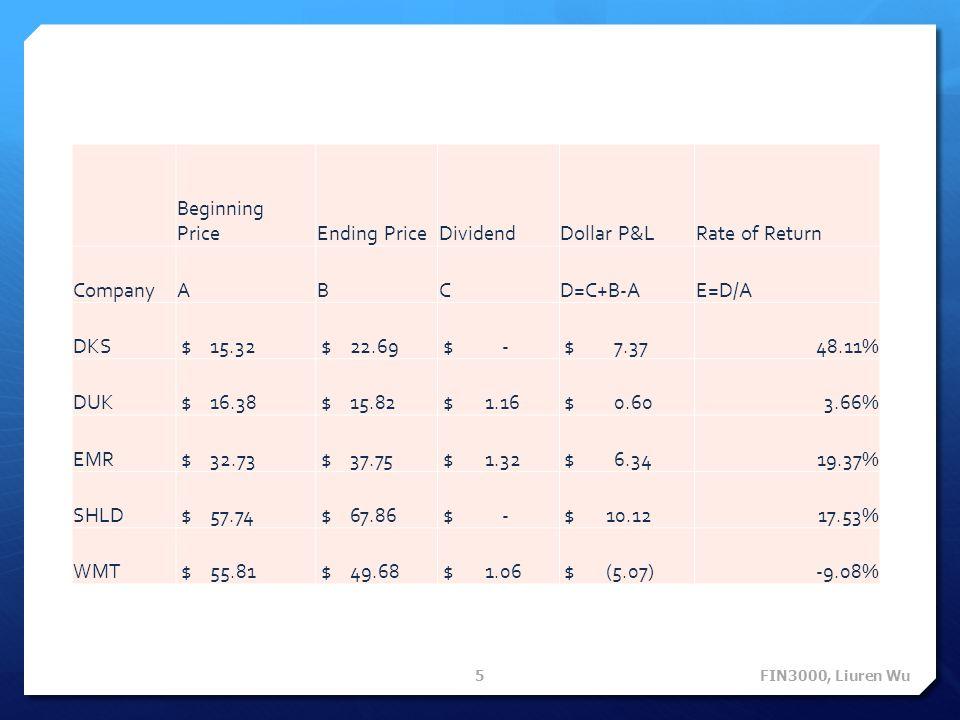 5 Beginning PriceEnding PriceDividendDollar P&LRate of Return CompanyABCD=C+B-AE=D/A DKS $ 15.32 $ 22.69 $ - $ 7.3748.11% DUK $ 16.38 $ 15.82 $ 1.16 $ 0.603.66% EMR $ 32.73 $ 37.75 $ 1.32 $ 6.3419.37% SHLD $ 57.74 $ 67.86 $ - $ 10.1217.53% WMT $ 55.81 $ 49.68 $ 1.06 $ (5.07)-9.08%