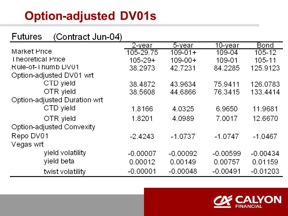 Option-adjusted DV01s
