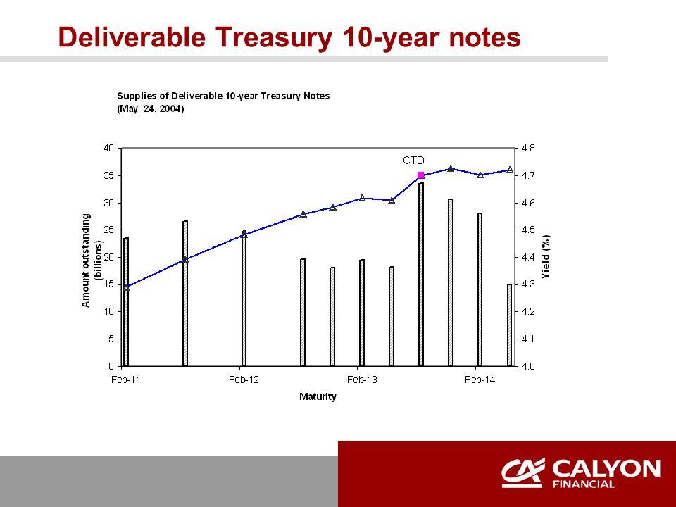 Deliverable Treasury 10-year notes