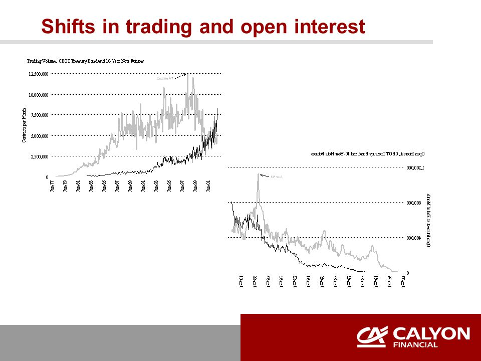 Shifts in trading and open interest
