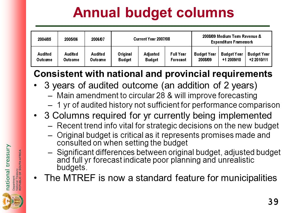 39 Annual budget columns Consistent with national and provincial requirements 3 years of audited outcome (an addition of 2 years) –Main amendment to c