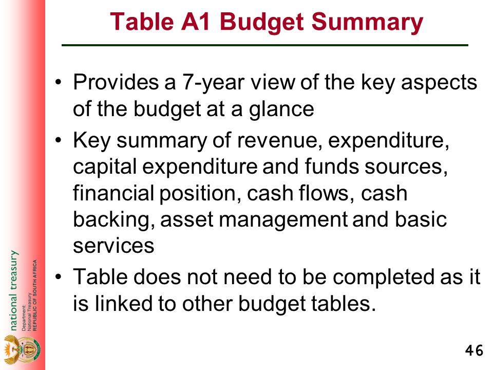 46 Table A1 Budget Summary Provides a 7-year view of the key aspects of the budget at a glance Key summary of revenue, expenditure, capital expenditur