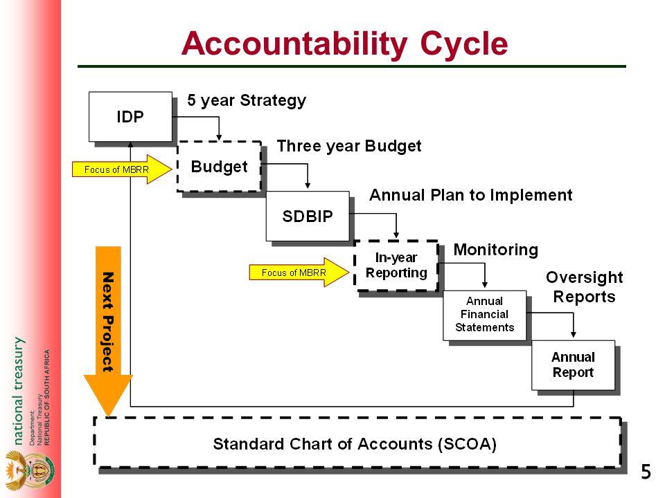 5 Accountability Cycle