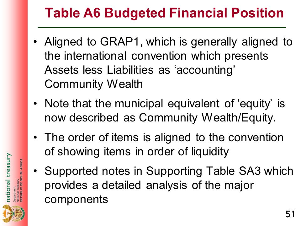 51 Table A6 Budgeted Financial Position Aligned to GRAP1, which is generally aligned to the international convention which presents Assets less Liabil