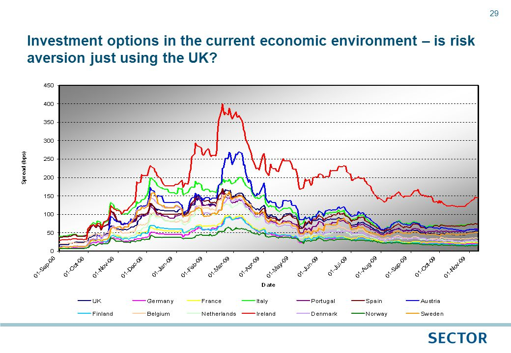 29 Investment options in the current economic environment – is risk aversion just using the UK