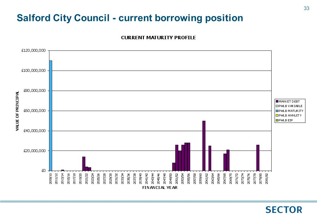 33 Salford City Council - current borrowing position