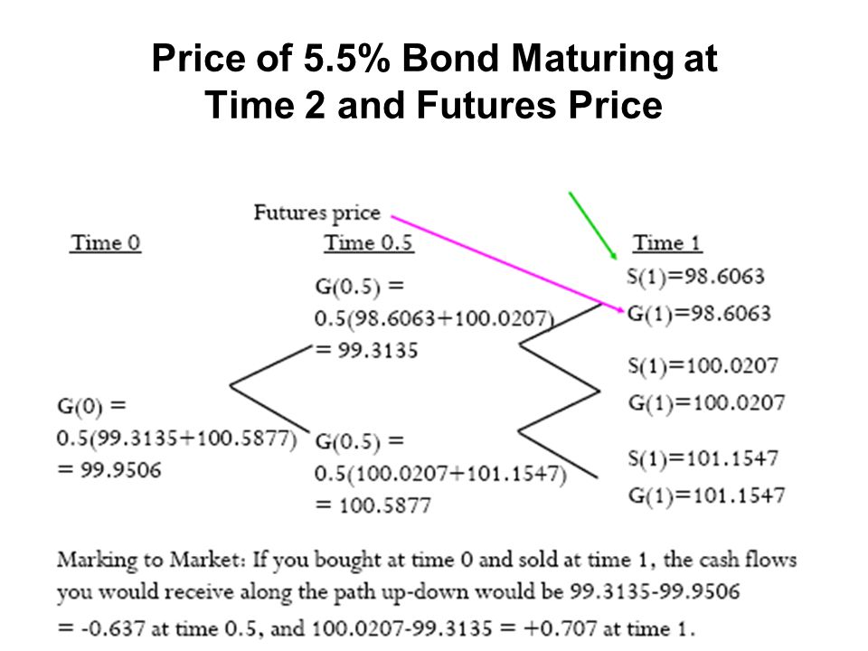 Price of 5.5% Bond Maturing at Time 2 and Futures Price