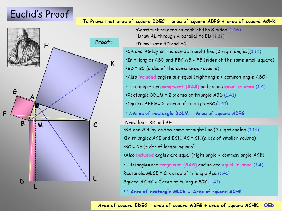 The Theorem of Pythagoras Euclid 1.47 The Windmill Euclid of Alexandria