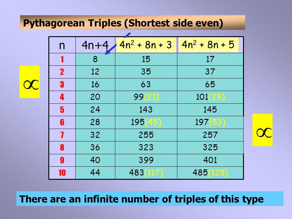 22122021 10 18118019 9 14514417 8 11311215 7 858413 6 616011 5 41409 4 25247 3 13125 2 543 1 2n+1n  There are an infinite number of triples of this type  Pythagorean Triples (Shortest side odd) 2n 2 + 2n 2n 2 + 2n + 1