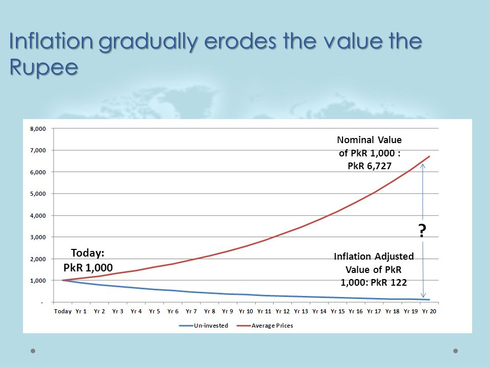 Today: PkR 1,000 Inflation Adjusted Value of PkR 1,000: PkR 122 Nominal Value of PkR 1,000 : PkR 6,727 Inflation gradually erodes the value the Rupee