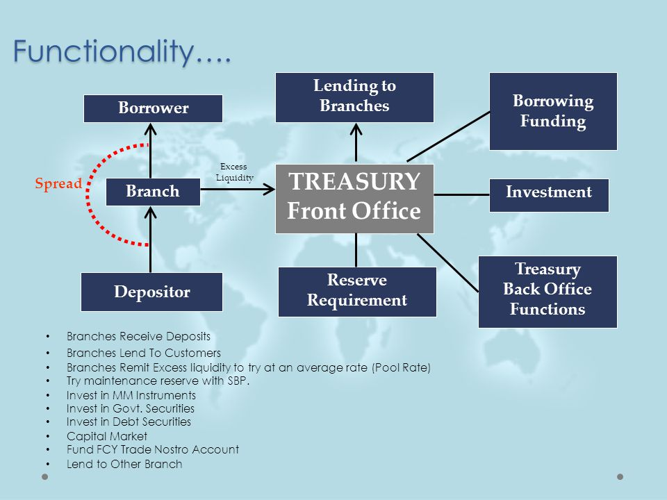 Interest Rate….■The interest rate used in determining the present value of future cash flows.