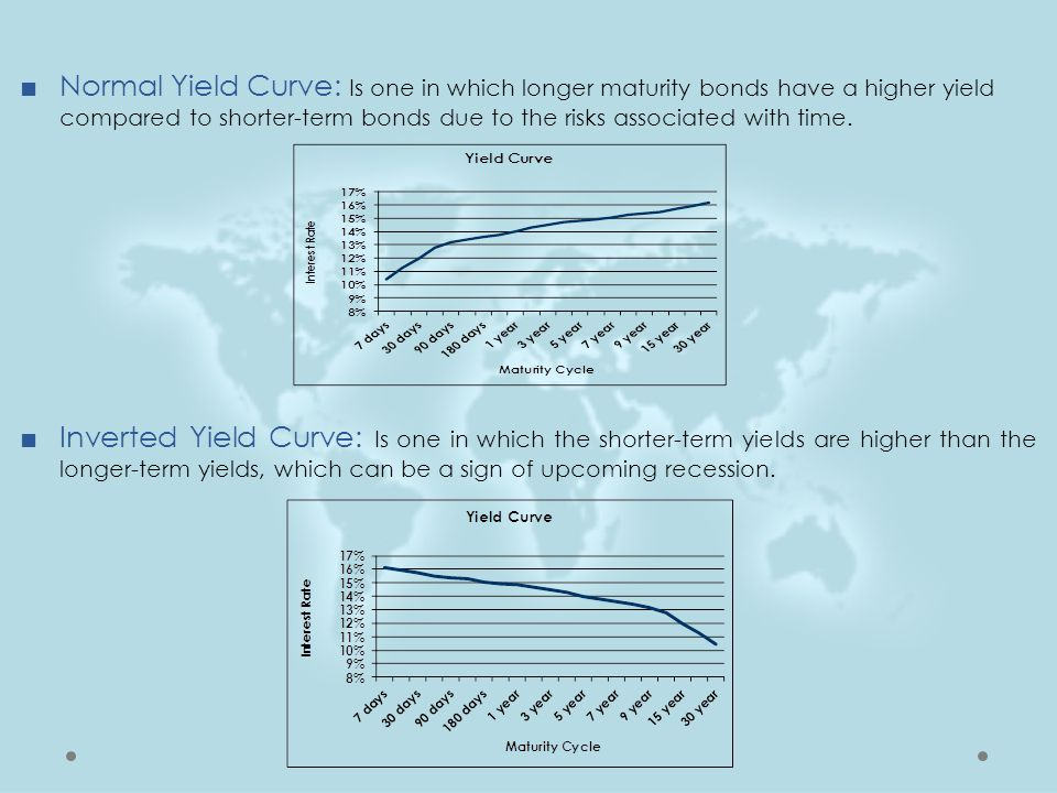 ■Normal Yield Curve: Is one in which longer maturity bonds have a higher yield compared to shorter-term bonds due to the risks associated with time. ■