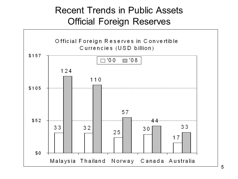 6 Recent Trends in Public Assets Investments in Long-term Debt & Equity Securities Source  / Purpose Oil exportsBudget surplusesForeign reserves Stabilize revenue Russia Reserve Fund Mexico Oil Stabilization Fund Benefit future generations / public pensions Norway Government Pension Fund Australia Future Fund Management of government assets Saudi Arabia Public Investment Fund SingaporeTemasek Malaysia Khazanah China Investment Corporation Wealth / yield maximization Abu Dhabi Investment Authority Qatar Investment Authority Singapore Government Investment Corp Korea Investment Corp