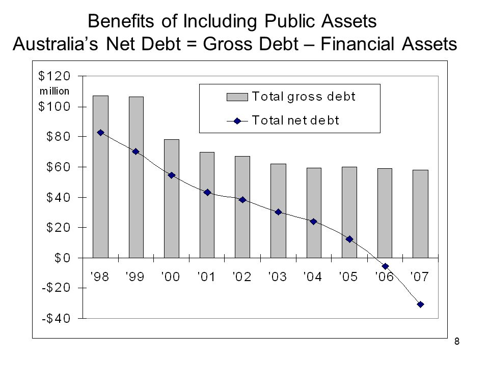 8 Benefits of Including Public Assets Australia's Net Debt = Gross Debt – Financial Assets