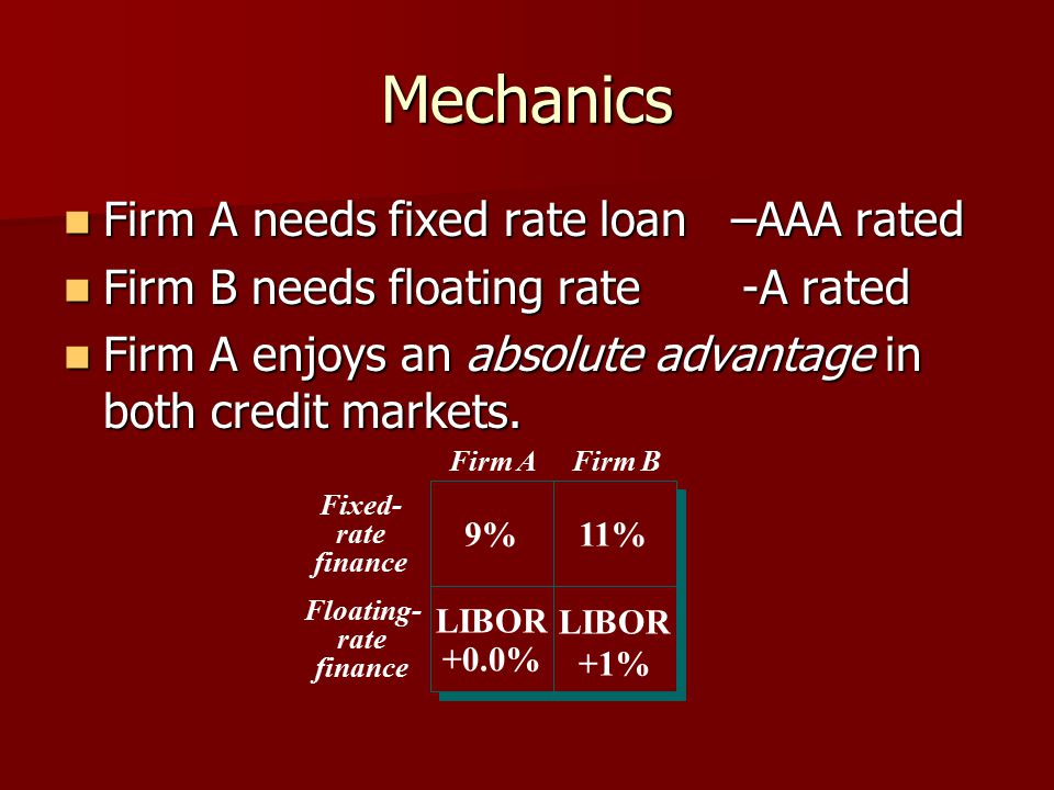 Mechanics Firm A needs fixed rate loan –AAA rated Firm A needs fixed rate loan –AAA rated Firm B needs floating rate -A rated Firm B needs floating ra