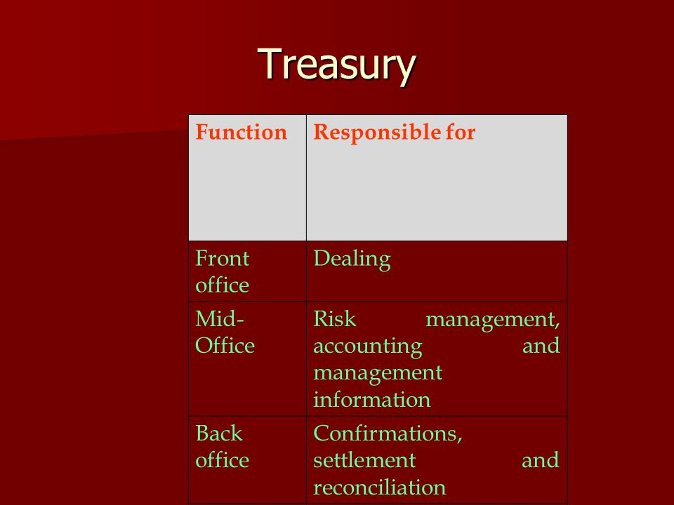 Treasury FunctionResponsible for Front office Dealing Mid- Office Risk management, accounting and management information Back office Confirmations, se