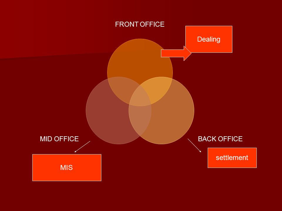 FRONT OFFICE BACK OFFICE MID OFFICE Dealing MIS settlement