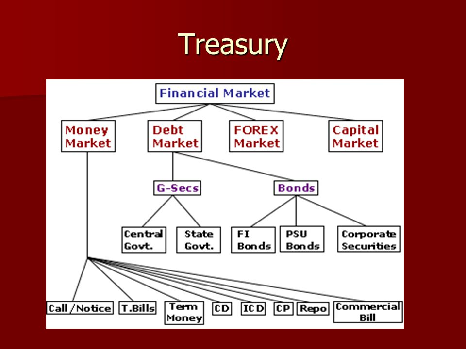 Difference between debenture and bond Long-term debt securities issued by the Government of India or any of the State Government ' s or undertakings owned by them or by development financial institutions are called as bonds.