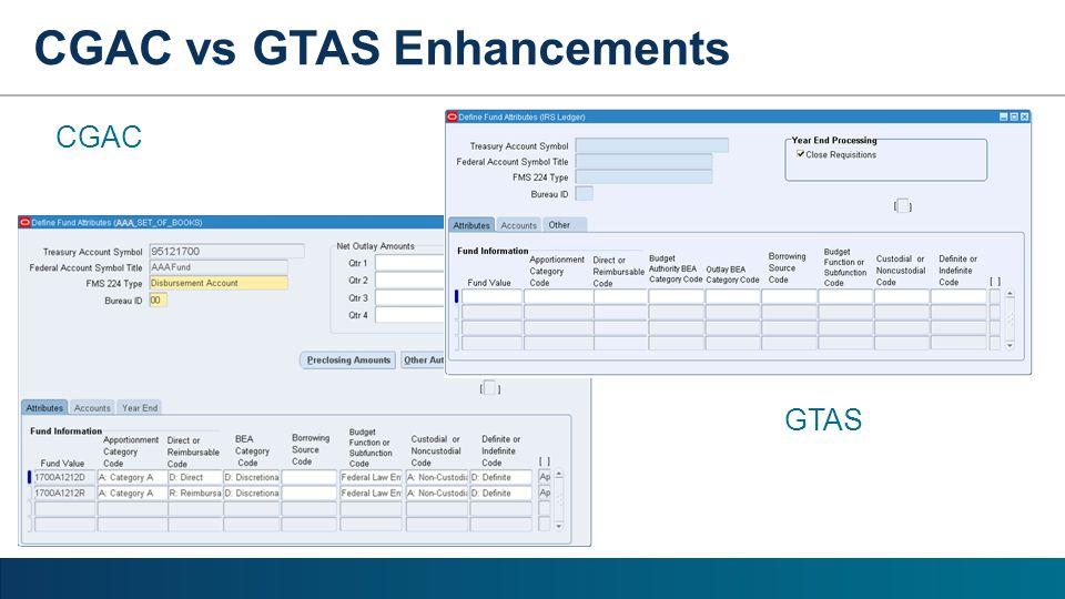 CGAC GTAS