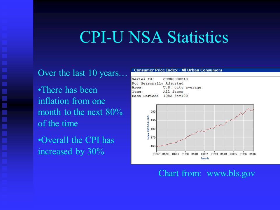 CPI-U NSA Statistics Over the last 10 years… There has been inflation from one month to the next 80% of the time Overall the CPI has increased by 30% Chart from: www.bls.gov