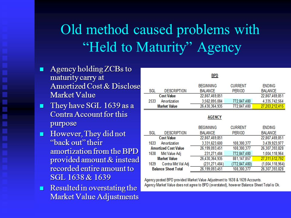 Old method caused problems with Held to Maturity Agency Agency holding ZCBs to maturity carry at Amortized Cost & Disclose Market Value Agency holding ZCBs to maturity carry at Amortized Cost & Disclose Market Value They have SGL 1639 as a Contra Account for this purpose They have SGL 1639 as a Contra Account for this purpose However, They did not back out their amortization from the BPD provided amount & instead recorded entire amount to SGL 1638 & 1639 However, They did not back out their amortization from the BPD provided amount & instead recorded entire amount to SGL 1638 & 1639 Resulted in overstating the Market Value Adjustments Resulted in overstating the Market Value Adjustments