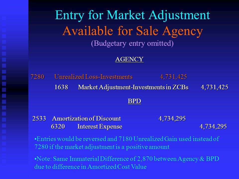 Entry for Market Adjustment Available for Sale Agency (Budgetary entry omitted) AGENCY 7280 Unrealized Loss-Investments 4,731,425 1638 Market Adjustment-Investments in ZCBs 4,731,425 BPD 2533 Amortization of Discount 4,734,295 6320 Interest Expense 4,734,295 6320 Interest Expense 4,734,295 Entries would be reversed and 7180 Unrealized Gain used instead of 7280 if the market adjustment is a positive amount Note: Same Immaterial Difference of 2,870 between Agency & BPD due to difference in Amortized Cost Value