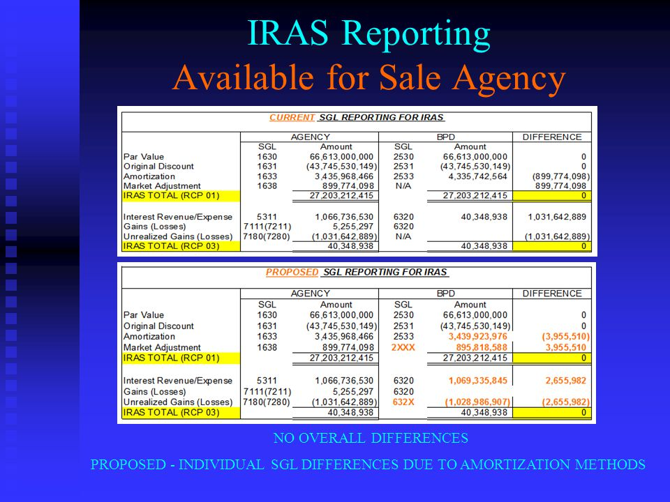 IRAS Reporting Available for Sale Agency NO OVERALL DIFFERENCES PROPOSED - INDIVIDUAL SGL DIFFERENCES DUE TO AMORTIZATION METHODS