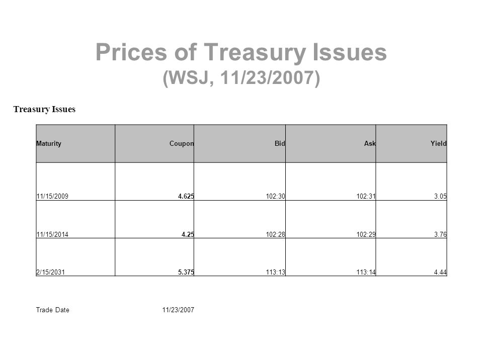 Prices of Treasury Issues (WSJ, 11/23/2007) Treasury Issues MaturityCouponBidAskYield 11/15/20094.625102:30102:313.05 11/15/20144.25102:28102:293.76 2/15/20315.375113:13113:144.44 Trade Date11/23/2007