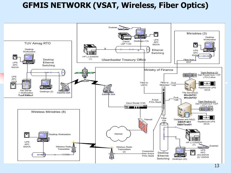 12 Communications VSAT – Wireless - Landline Treasury IBM FreeBalance MCS Electronics