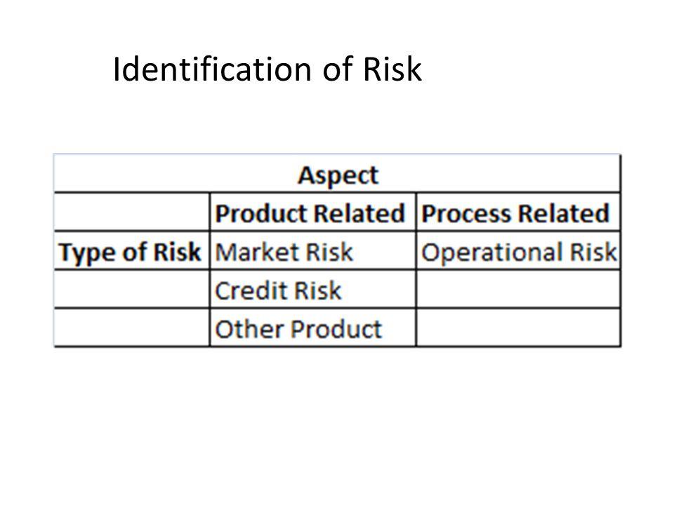 Identification of Risk