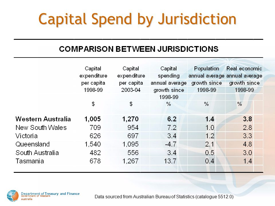 Department of Treasury and Finance Government of Western Australia Capital Spend by Jurisdiction Data sourced from Australian Bureau of Statistics (ca