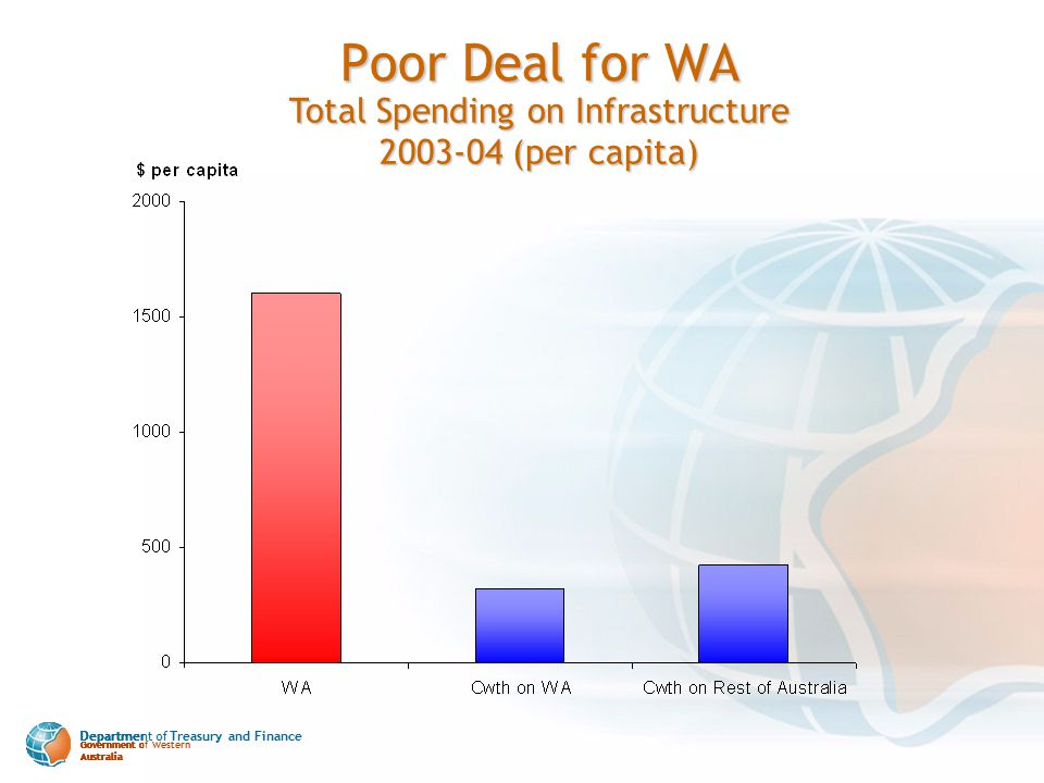 Department of Treasury and Finance Government of Western Australia Poor Deal for WA Total Spending on Infrastructure 2003-04 (per capita) Department o