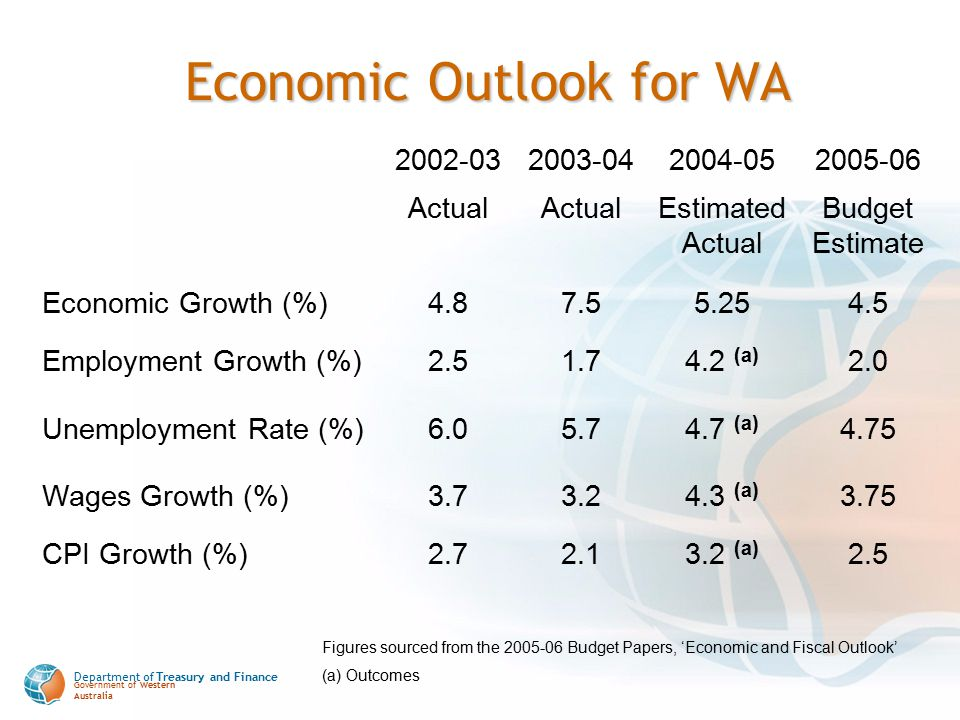 Department of Treasury and Finance Government of Western Australia Economic Outlook for WA 2002-032003-042004-052005-06 Actual Estimated Actual Budget