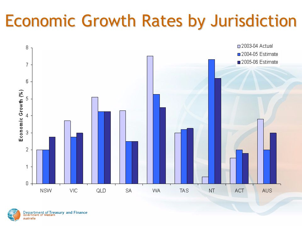Department of Treasury and Finance Government of Western Australia Economic Growth Rates by Jurisdiction