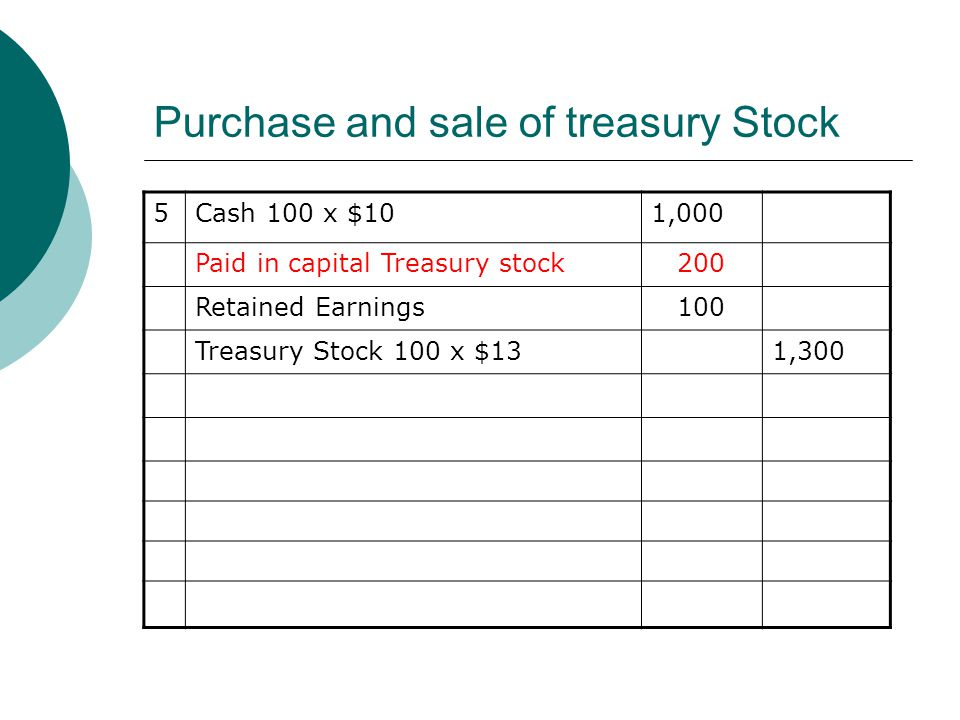 Purchase and sale of treasury Stock 5Cash 100 x $101,000 Paid in capital Treasury stock 200 Retained Earnings 100 Treasury Stock 100 x $131,300