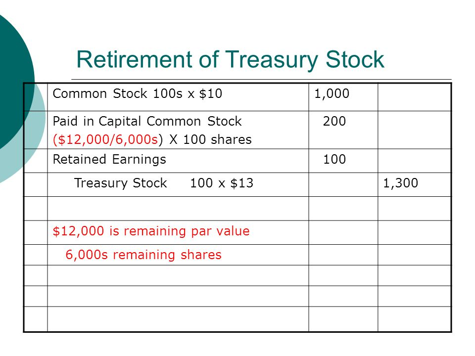 Retirement of Treasury Stock Common Stock 100s x $101,000 Paid in Capital Common Stock ($12,000/6,000s) X 100 shares 200 Retained Earnings 100 Treasur