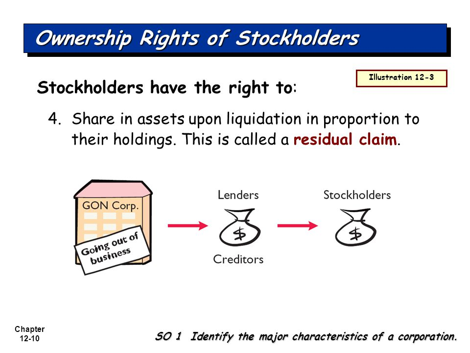 Chapter 12-10 4.Share in assets upon liquidation in proportion to their holdings.