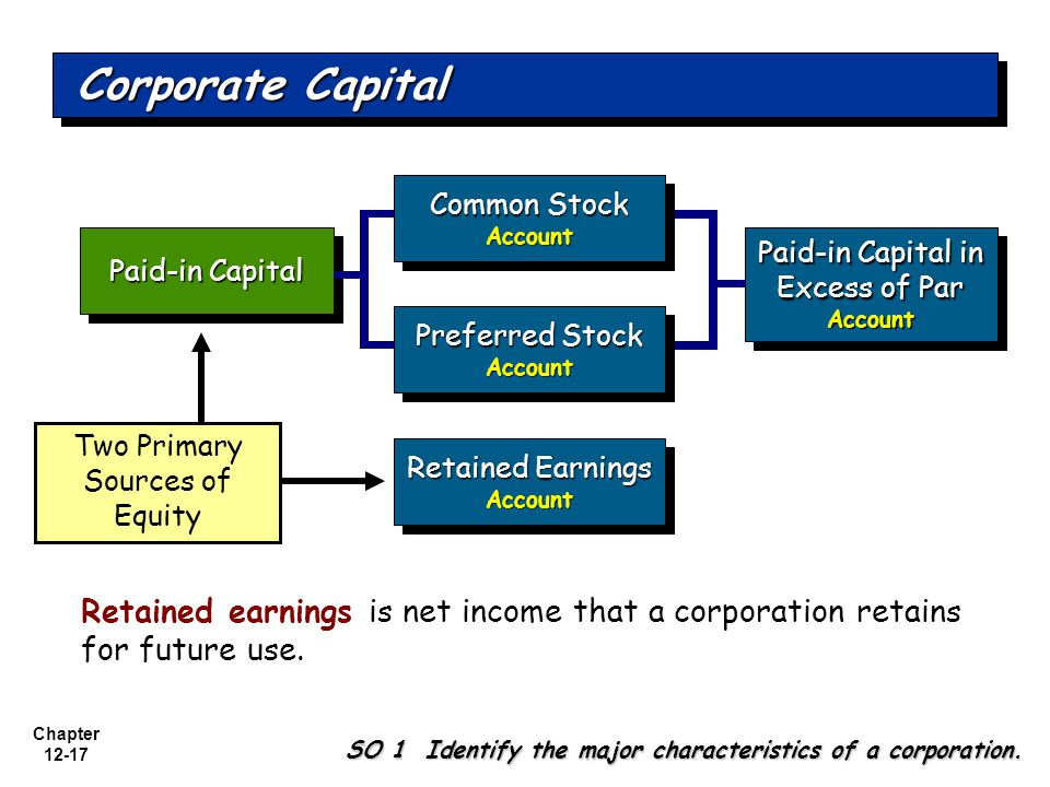 Chapter 12-17 Paid-in Capital Retained Earnings Account Account Paid-in Capital in Excess of Par Account Account Two Primary Sources of Equity Common Stock Account Account Preferred Stock Account Account Corporate Capital Retained earnings is net income that a corporation retains for future use.