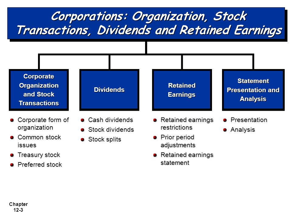 Chapter 12-3 Cash dividends Stock dividends Stock splits Corporate Organization and Stock Transactions DividendsDividends Retained Earnings Statement Presentation and Analysis Corporate form of organization Common stock issues Treasury stock Preferred stock Retained earnings restrictions Prior period adjustments Retained earnings statement PresentationAnalysis Corporations: Organization, Stock Transactions, Dividends and Retained Earnings