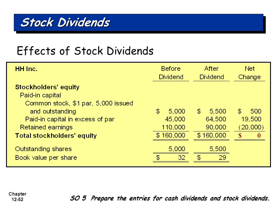 Chapter 12-52 Effects of Stock Dividends $ 0 SO 5 Prepare the entries for cash dividends and stock dividends.